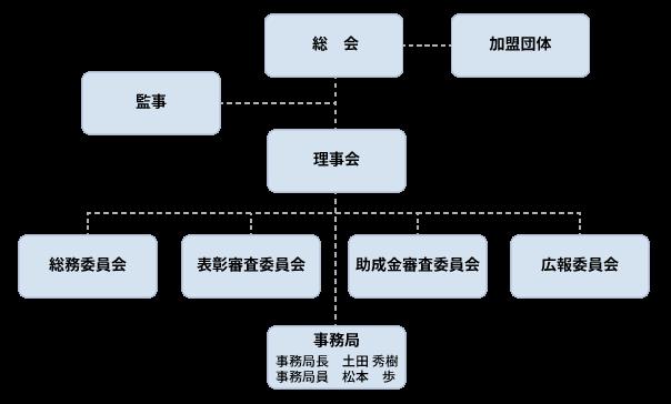 函館市体育協会組織図